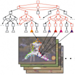 Probabilistic Models of the Visual Cortex