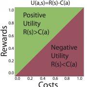 Social cognition and the Naïve Utility Calculus