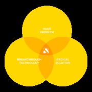 Venn diagram of Google X research